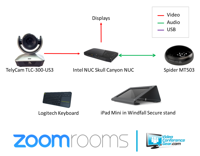 Zoom Rooms Telycam Spider